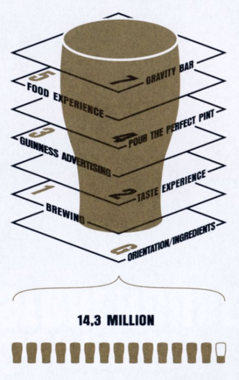 The Floor Plan of Guinness Storehouse